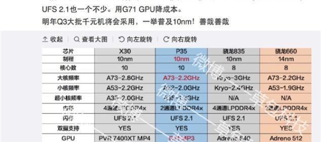 Mediatek Helio P35 gunakan Proses manufaktur 10nm dan Dukung Deca Core d